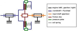 Clutch schematic