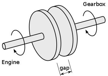 how a clutch works zoro creostories co rh zoro creostories co engine clutch gearbox diagram Clutch Pedal Diagram