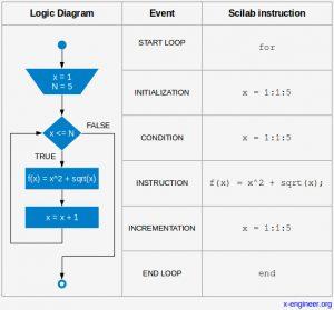 Scilab programming - FOR loop logic diagram