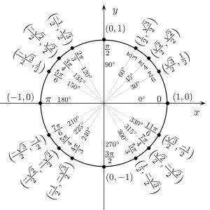 Trigonometric circle