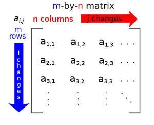 Matrix elements description