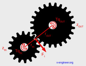 Gear mesh forces schematic