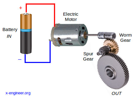 Electro-mechanical actuation system