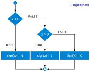 Sign function logic diagram