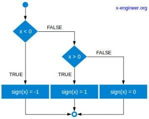 Sign function logic diagram
