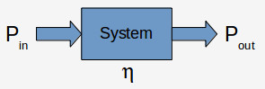 Efficiency of a system