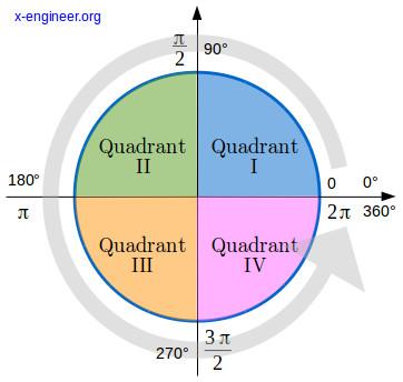 Trigonometric circle with four quadrants