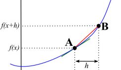Tangent line to a function graph