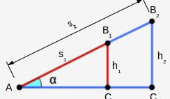 The sine and cosine functions of an angle