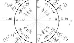 The Cartesian coordinates of the main angles [radian]