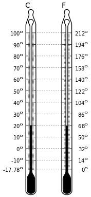Celsius and Fahrenheit temperature scales