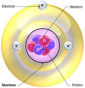 Image: Components of an lithium atom: nucleus, protons, neutrons and electrons