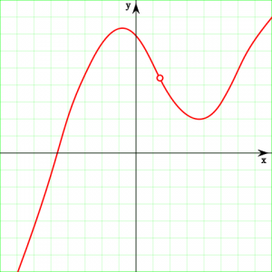 Example of a continuous function