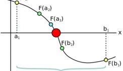 The Bisection Method explained