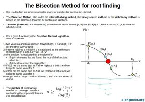 The Bisection Method Explained Poster