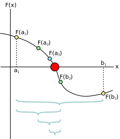 The Bisection Method for root finding – x-engineer org