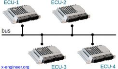 Bus Networking Layout for ECUs Communication