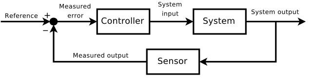 Closed loop control system (block diagram)