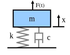Forced mass spring damper model