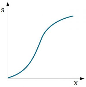 Nonlinear sensor characteristic
