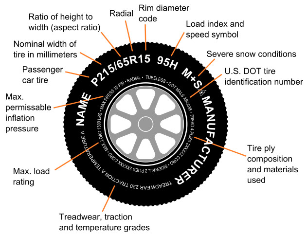 Tire identification diagram