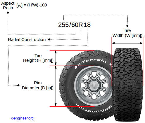Tire size and aspect ratio