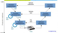 V-cycle process for software development
