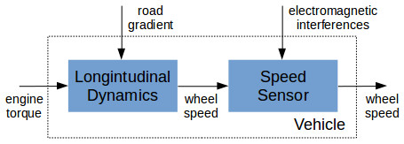 Vehicle Driving at Constant Speed System Representation