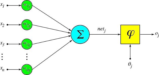 Artificial Neuron model