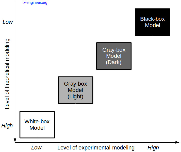 Different methods of mathematical modeling