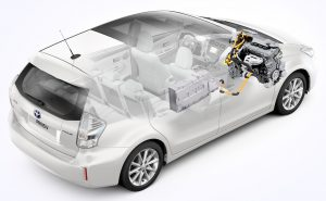 Toyota Prius V Hybrid Powertrain (HEV)