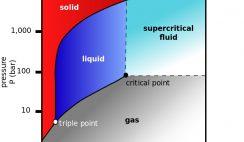 Carbon dioxide pressure-temperature phase diagram