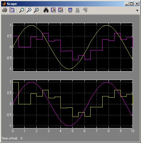 Discrete time Simulink model plot