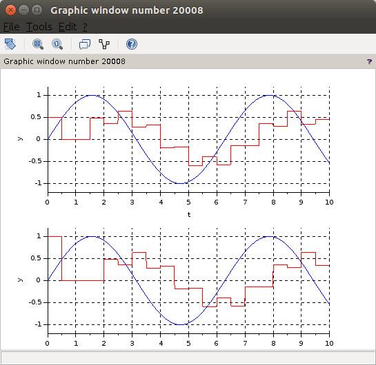 Discrete time Xcos model plot