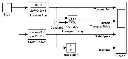 Simulink® model - Continuous library blocks