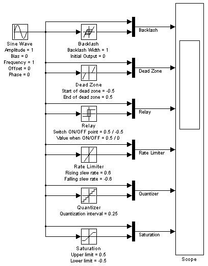 Simulink® model - Discontinuities Library blocks