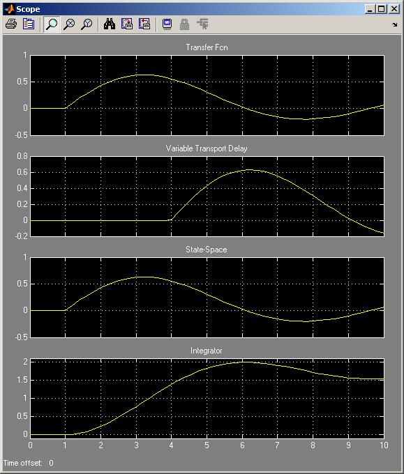 Simulink® model plot - Continuous library blocks
