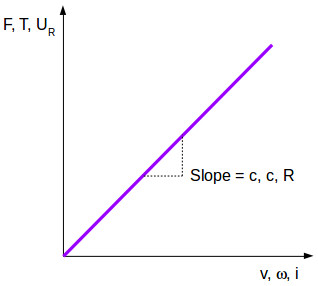 The characteristic of the resistive element