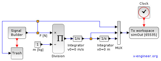 Xcos model - inertial element with variable force