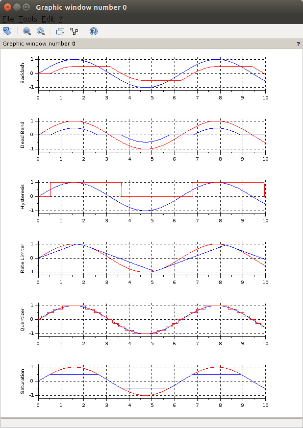 Xcos model plot - Discontinuities palette blocks