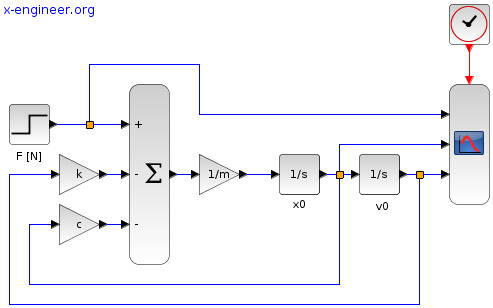 Xcos model - translational mass with spring-damper