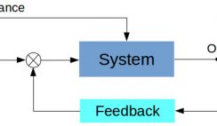 Close loop (with feedback) control system
