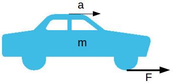 Newton's second law of mechanics