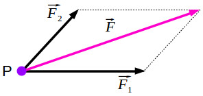 The law of the forces parallelogram