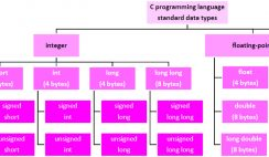 C programming language - standard data types