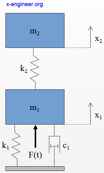 Dynamic System Representation In Configuration And Matrix Form  U2013 X