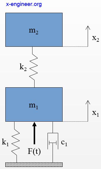 Mass spring damper (2-body system)