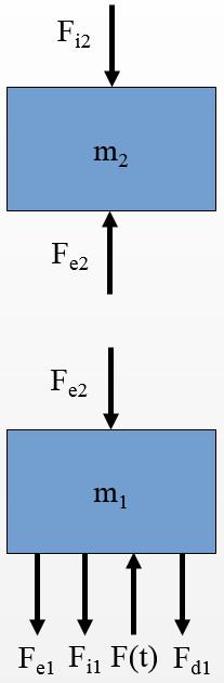 Mass spring damper FBD (2-body system)