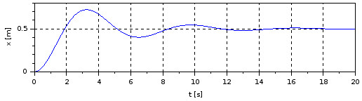 Mass-spring-damper system position response - csim()