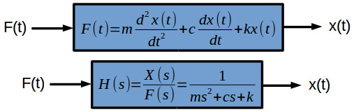 How to find the transfer function of a system – x-engineer org